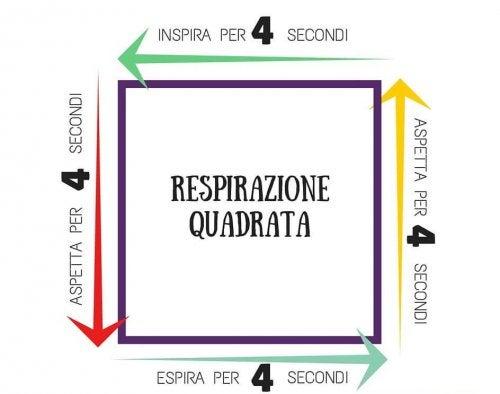 respirazione attacchi di panico quadrata intramundi